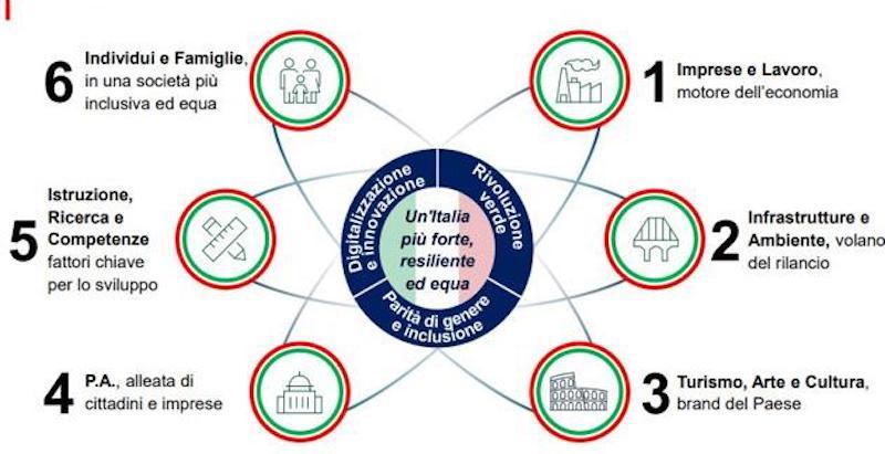"""""""Piano Colao"""", tre princìpi chiave: mainstreaming, accessibilità, fine delle discriminazioni"""